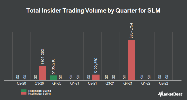 Insider Trades by Quarter for SLM (NASDAQ:SLM)