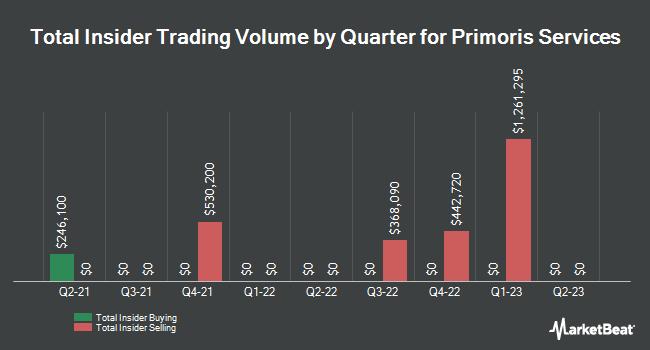 Insider Trades by Quarter for Primoris Services (NASDAQ:PRIM)