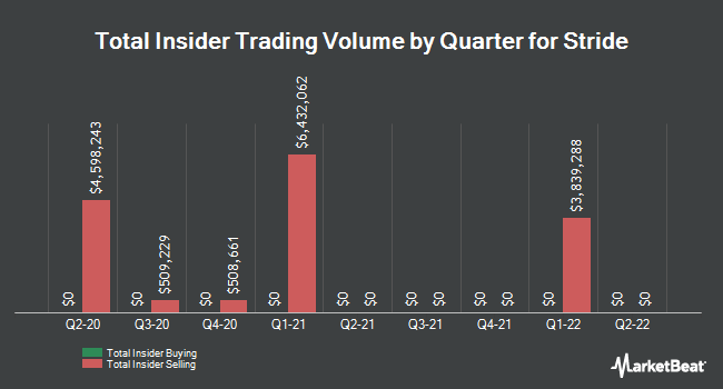 Insider Trades by Quarter for K12 (NYSE:LRN)