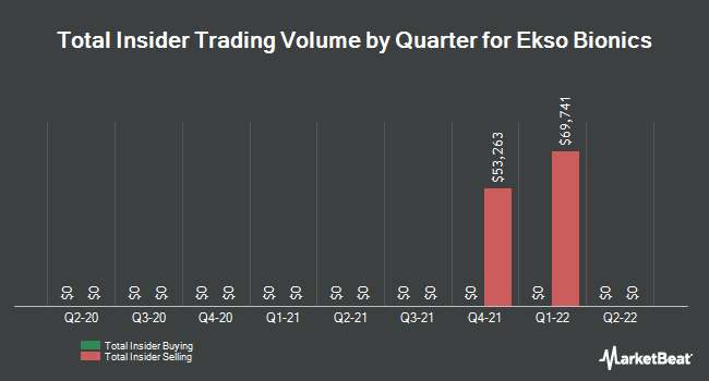 Insider Trades by Quarter for Ekso Bionics Holdings (NASDAQ:EKSO)