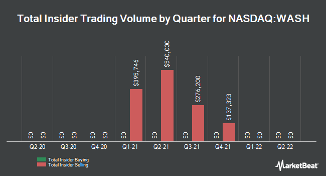 Insider Trades by Quarter for Washington Trust Bancorp (NASDAQ:WASH)