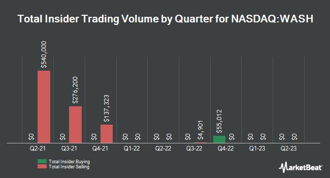 Insider Trades by Quarter for Washington Trust Bancorp (NASDAQ:WASH)