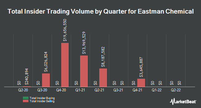 Insider Trades by Quarter for Eastman Chemical Company (NYSE:EMN)