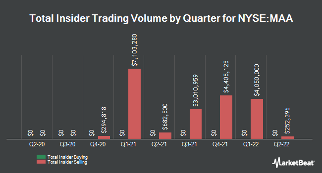 Insider Trades by Quarter for Mid-America Apartment Communities (NYSE:MAA)