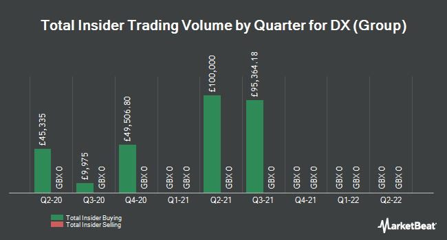Insider Trades by Quarter for DX (Group) (LON:DX)