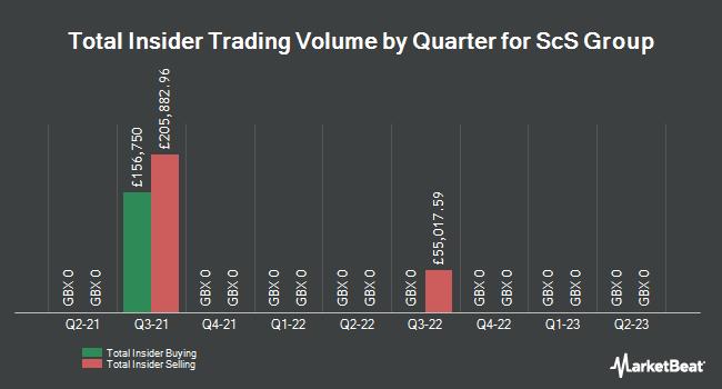 Insider Trades by Quarter for SCS Group (LON:SCS)