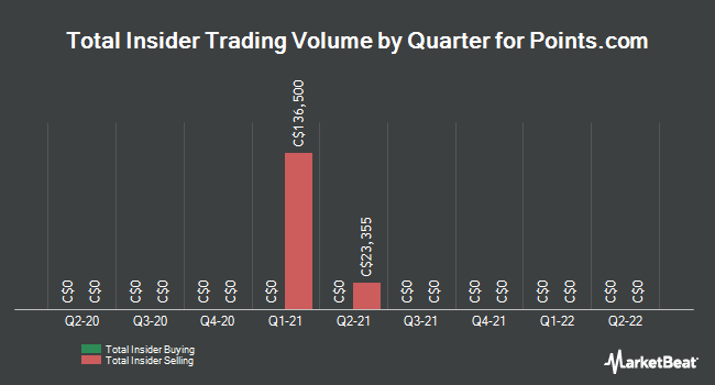 Insider Trades by Quarter for Points International (TSE:PTS)