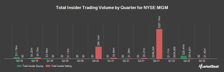 Insider Trading History for MGM Resorts International (NYSE:MGM)