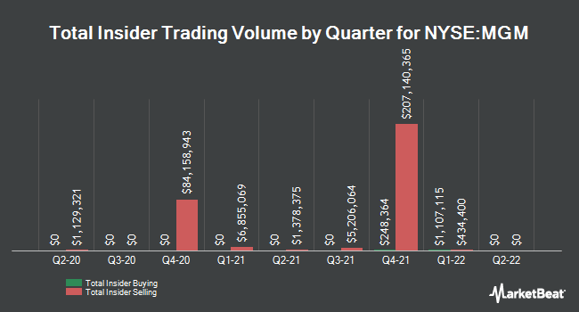 Insider Trades by Quarter for MGM Resorts International (NYSE:MGM)