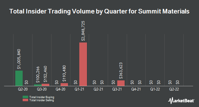 Insider Trades by Quarter for Summit Materials (NYSE:SUM)