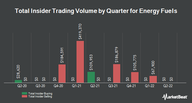 Insider Trades by Quarter for Energy Fuels (NYSEAMERICAN:UUUU)