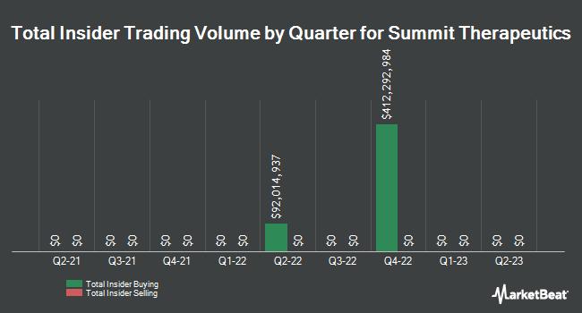 Insider Trading History for Summit Therapeutics (NASDAQ:SMMT)