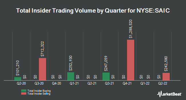 Insider Trades by Quarter for Science Applications International (NYSE:SAIC)