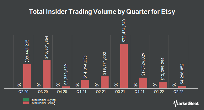 Insider Trades by Quarter for Etsy (NASDAQ:ETSY)