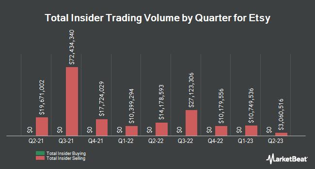 Insider Trading History for Etsy (NASDAQ:ETSY)