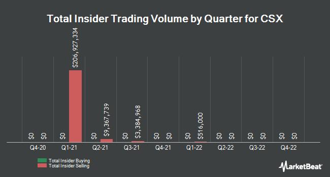 Insider Trades by Quarter for CSX (NASDAQ:CSX)