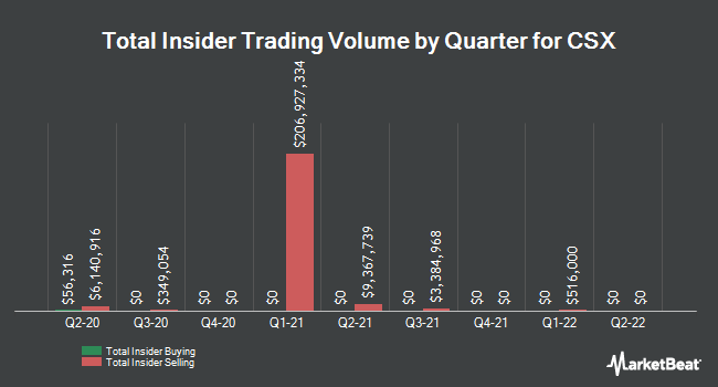 Insider Trading History for CSX (NASDAQ:CSX)