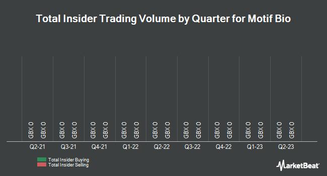 Insider Trades by Quarter for Motif Bio (LON:MTFB)