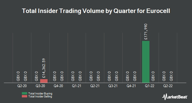 Insider Trades by Quarter for Eurocell PLC (LON:ECEL)