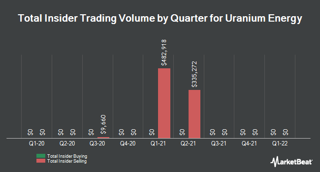 Insider Trading History for Uranium Energy (NYSEAMERICAN:UEC)