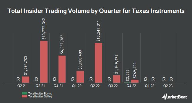 Insider Trading History for Texas Instruments (NASDAQ:TXN)