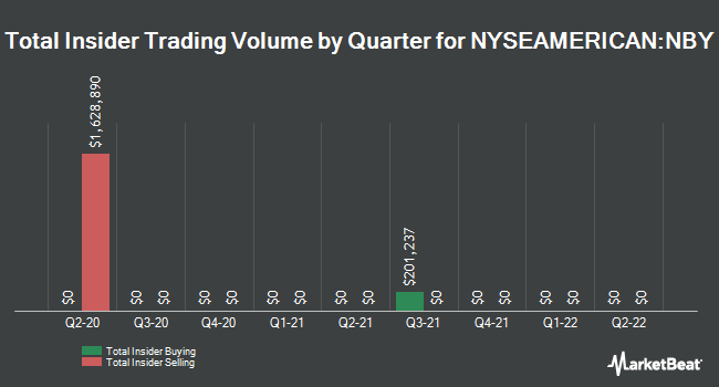 Insider Trades by Quarter for NovaBay Pharmaceuticals (NYSEAMERICAN:NBY)