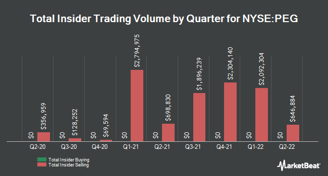 Insider Trades by Quarter for Public Service Enterprise Group (NYSE:PEG)