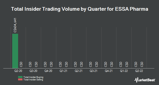 Insider Trades by Quarter for ESSA Pharma (TSE:EPI)