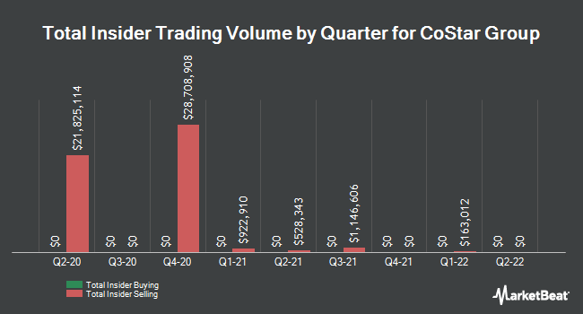 Insider Trades by Quarter for CoStar Group (NASDAQ:CSGP)