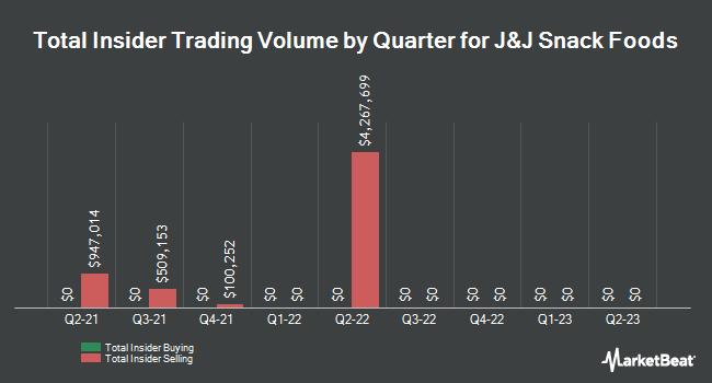 Insider Trading History for J & J Snack Foods (NASDAQ:JJSF)