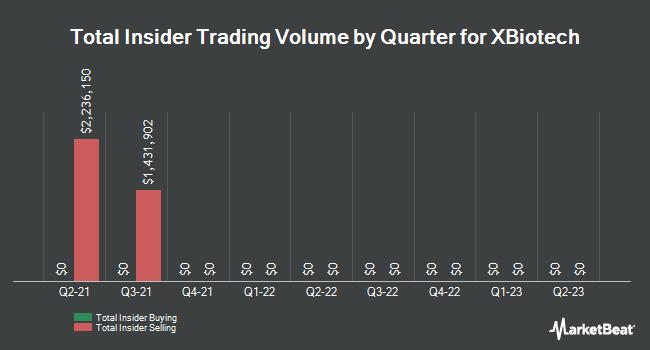 Insider Trades by Quarter for XBiotech (NASDAQ:XBIT)