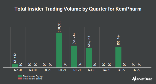 Insider Trades by Quarter for KemPharm (NASDAQ:KMPH)
