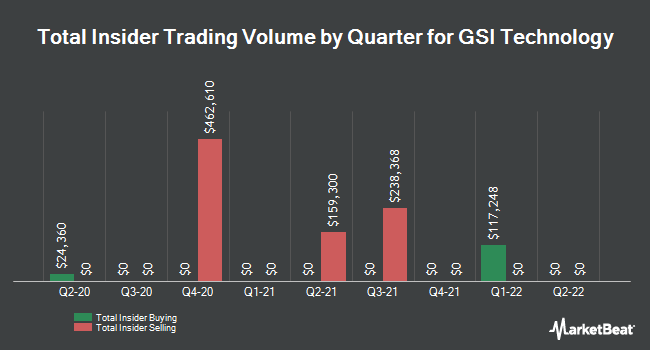 Insider Trades by Quarter for GSI Technology (NASDAQ:GSIT)