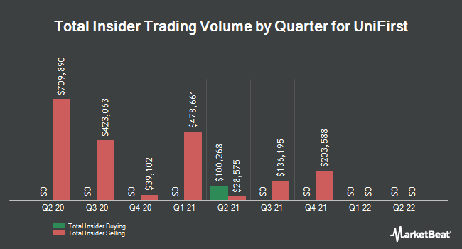 Insider Trades by Quarter for UniFirst (NYSE:UNF)