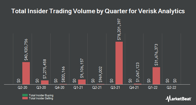 Insider Trades by Quarter for Verisk Analytics (NASDAQ:VRSK)