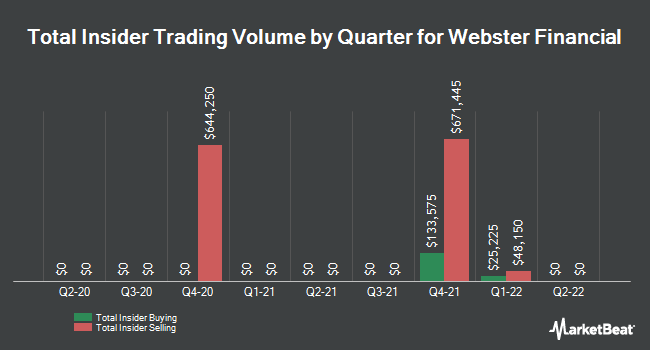 Insider Trades by Quarter for Webster Financial (NYSE:WBS)