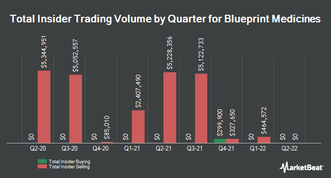 Insider Trades by Quarter for Blueprint Medicines (NASDAQ:BPMC)