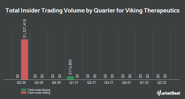 Insider Trades by Quarter for Viking Therapeutics (NASDAQ:VKTX)