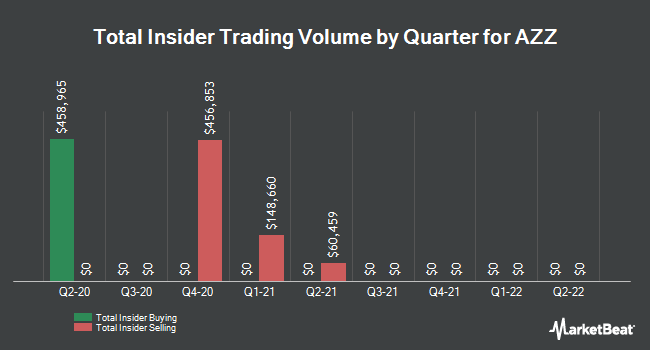 Insider Trades by Quarter for AZZ (NYSE:AZZ)