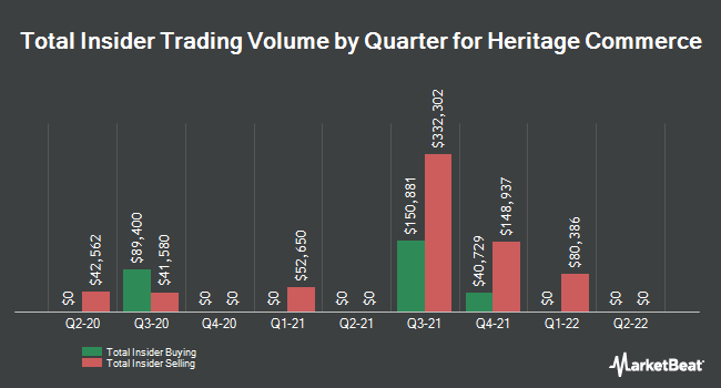 Insider Trades by Quarter for Heritage Commerce (NASDAQ:HTBK)
