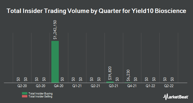 Insider Trades by Quarter for Yield10 Bioscience (NASDAQ:YTEN)