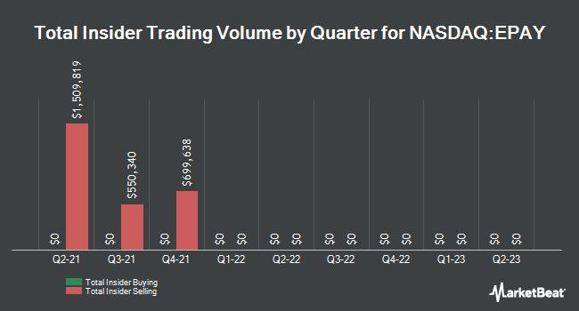 Insider Trades by Quarter for Bottomline Technologies (NASDAQ:EPAY)