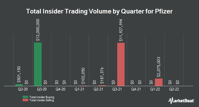 Insider Trades by Quarter for Pfizer (NYSE:PFE)