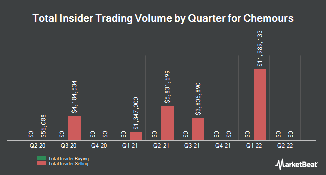 Insider Trades by Quarter for Chemours Co (NYSE:CC)