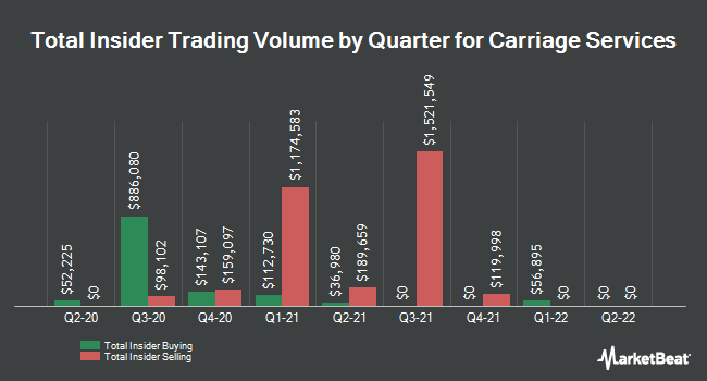 Insider Trading History for Carriage Services (NYSE:CSV)
