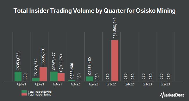 Insider Trades by Quarter for Osisko Mining (TSE:OSK)