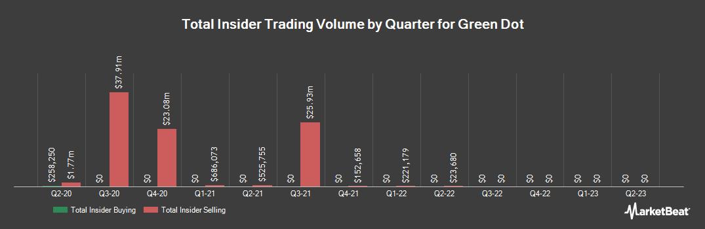 Insider Trading History for Green Dot (NYSE:GDOT)