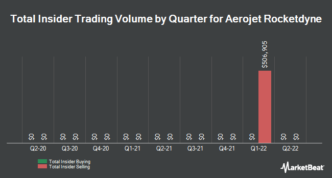 Insider Trades by Quarter for Aerojet Rocketdyne (NYSE:AJRD)