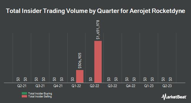 Insider Trading History for Aerojet Rocketdyne (NYSE:AJRD)