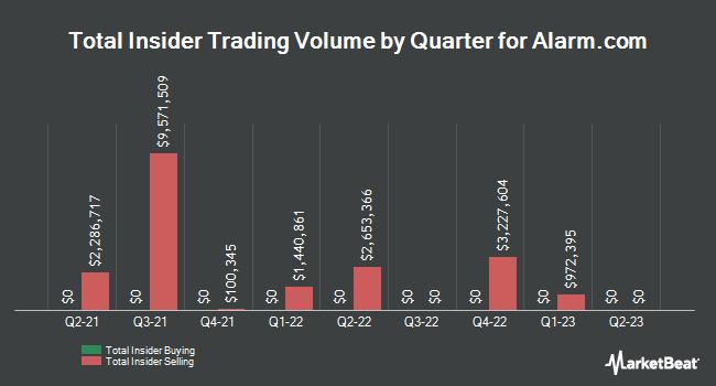 Insider Trades by Quarter for AlarmCom (NASDAQ:ALRM)